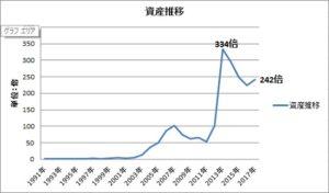 資産推移グラフ201703