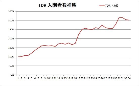 入園者数-TDR開園時から