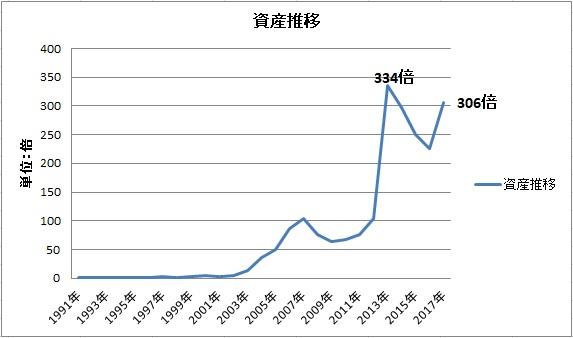 資産推移グラフ201712
