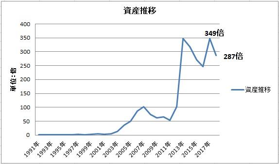 資産推移グラフ201804