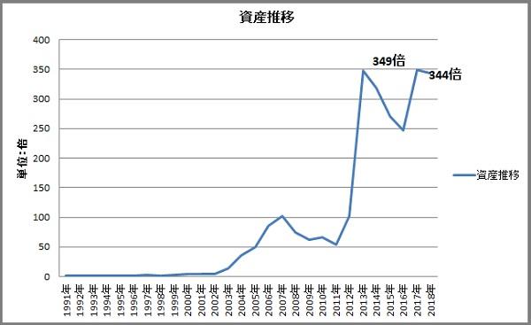 資産推移グラフ201807