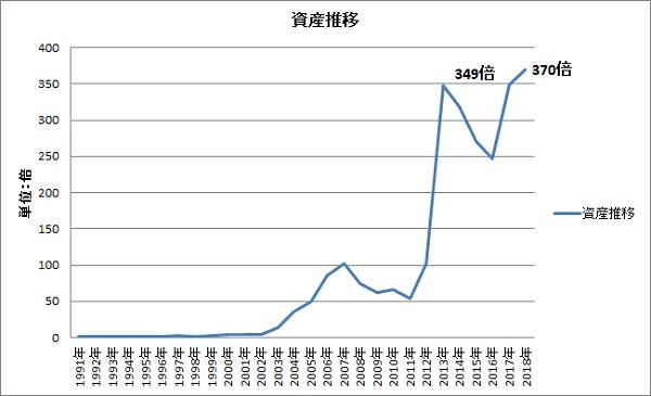 資産推移グラフ201808